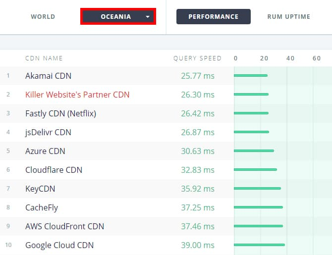 Killer Websites CDN Performance Chart in Oceania
